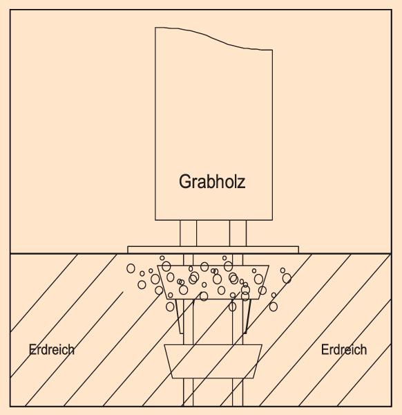 Grabholz Grabmale befestigt mit Erdfix - Grabholz GmbH